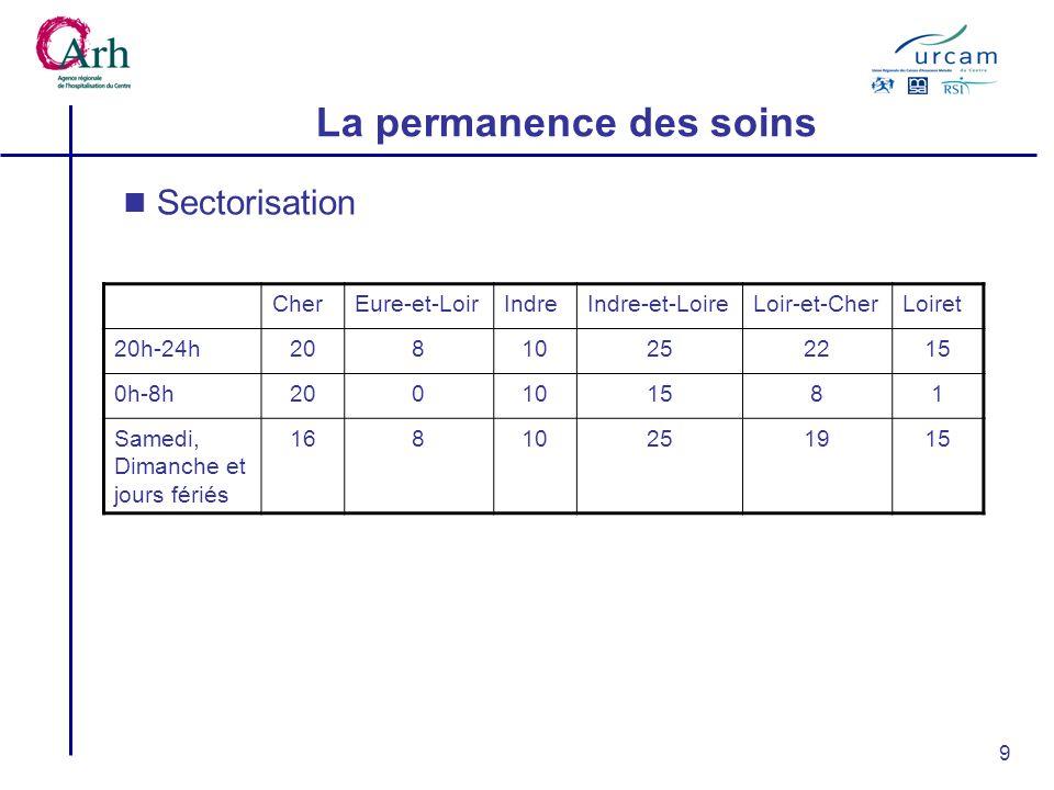 9 La permanence des soins CherEure-et-LoirIndreIndre-et-LoireLoir-et-CherLoiret 20h-24h20810252215 0h-8h200101581 Samedi, Dimanche et jours fériés 16810251915 Sectorisation