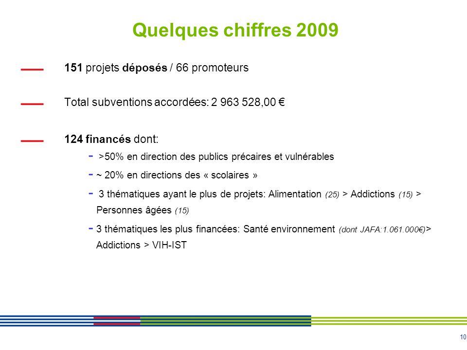 10 Quelques chiffres 2009 151 projets déposés / 66 promoteurs Total subventions accordées: 2 963 528,00 124 financés dont: - >50% en direction des publics précaires et vulnérables - ~ 20% en directions des « scolaires » - 3 thématiques ayant le plus de projets: Alimentation (25) > Addictions (15) > Personnes âgées (15) - 3 thématiques les plus financées: Santé environnement (dont JAFA:1.061.000) > Addictions > VIH-IST