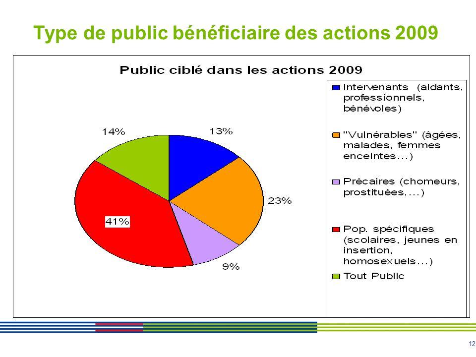 12 Type de public bénéficiaire des actions 2009