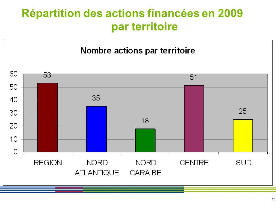 14 Répartition des actions financées en 2009 par territoire