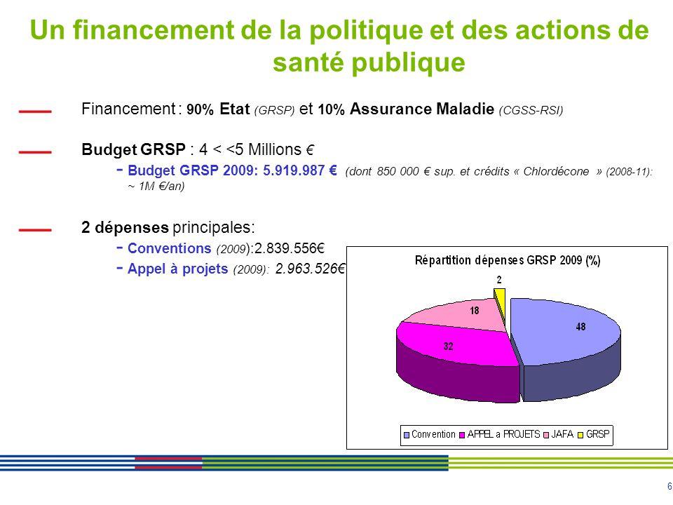 7 Une contribution des collectivités locales au PRSP Membres du Conseil d administration du GRSP Pilotes, ou membres, de certaines commissions thématiques (axe Pers.