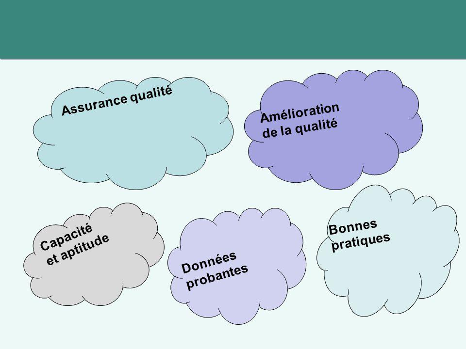 Assurance qualité Données probantes Capacité et aptitude Amélioration de la qualité Bonnes pratiques