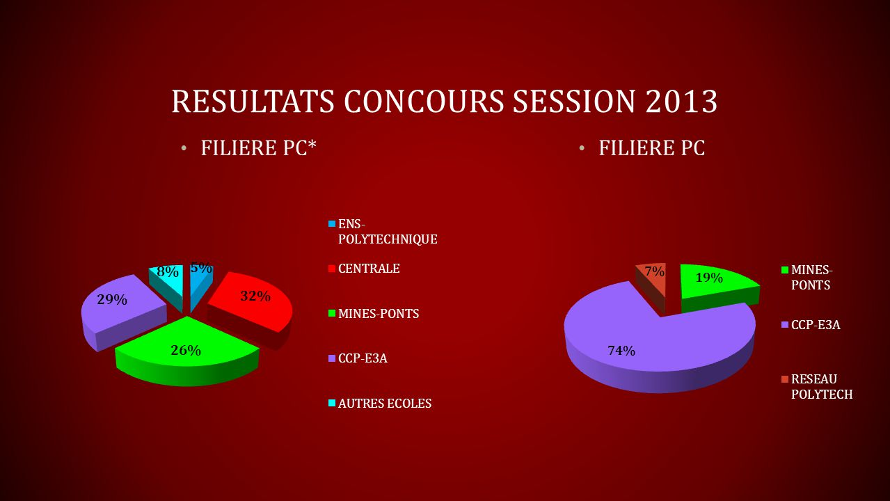RESULTATS CONCOURS SESSION 2013 FILIERE PC* FILIERE PC