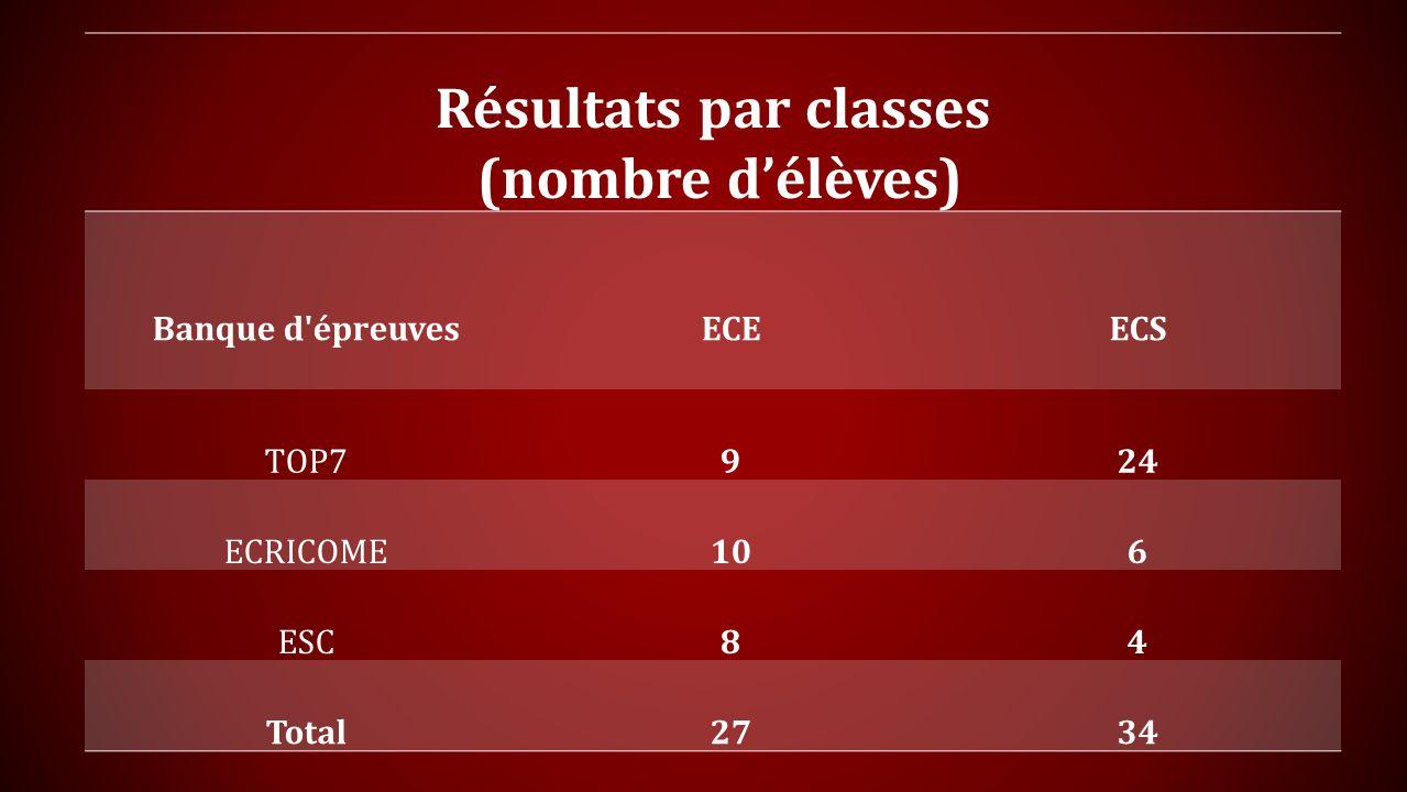 Résultats par classes (nombre délèves) Banque d épreuvesECEECS TOP7924 ECRICOME106 ESC84 Total2734