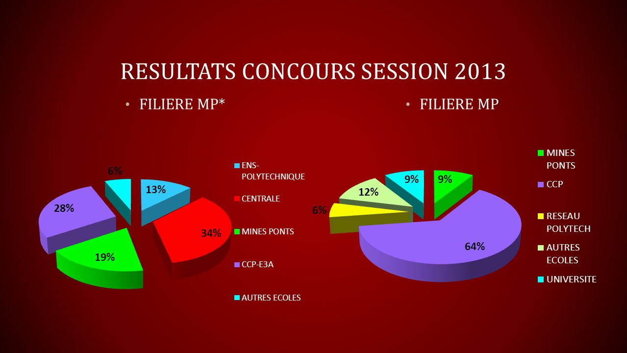 RESULTATS CONCOURS SESSION 2013 FILIERE PC* FILIERE PC