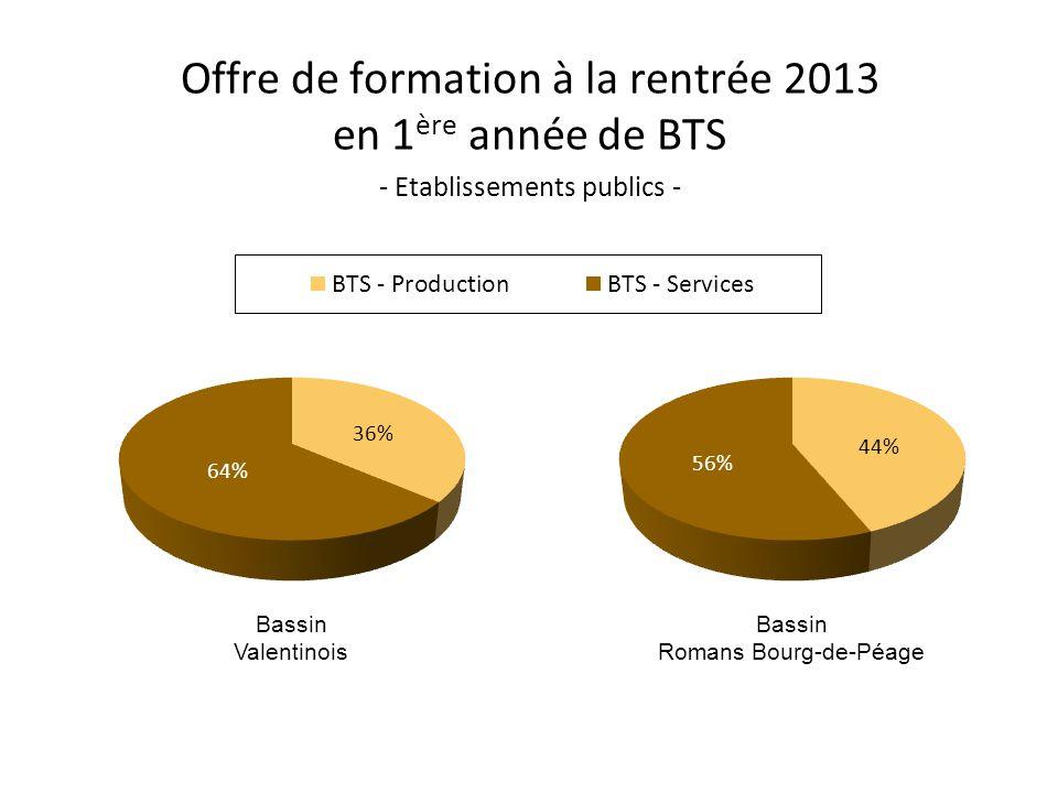 Offre de formation à la rentrée 2013 en 1 ère année de BTS - Etablissements publics - Bassin Valentinois Bassin Romans Bourg-de-Péage