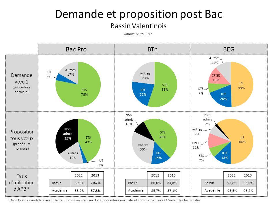 Taux dutilisation dAPB * Proposition tous vœux (procédure normale) Demande vœu 1 (procédure normale) Demande et proposition post Bac Bassin Valentinois Source : APB 2013 Bac ProBTnBEG * Nombre de candidats ayant fait au moins un vœu sur APB (procédure normale et complémentaire) / Vivier des terminales 20122013 Bassin 69,9%70,7% Académie 55,7%57,8% 20122013 Bassin 86,6%84,8% Académie 85,7%87,1% 20122013 Bassin 95,8%96,9% Académie 95,5%96,2%