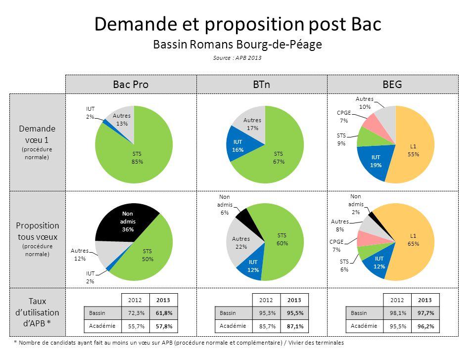 Taux dutilisation dAPB * Proposition tous vœux (procédure normale) Demande vœu 1 (procédure normale) Demande et proposition post Bac Bassin Romans Bourg-de-Péage Source : APB 2013 Bac ProBTnBEG * Nombre de candidats ayant fait au moins un vœu sur APB (procédure normale et complémentaire) / Vivier des terminales 20122013 Bassin 72,3%61,8% Académie 55,7%57,8% 20122013 Bassin 95,3%95,5% Académie 85,7%87,1% 20122013 Bassin 98,1%97,7% Académie 95,5%96,2%