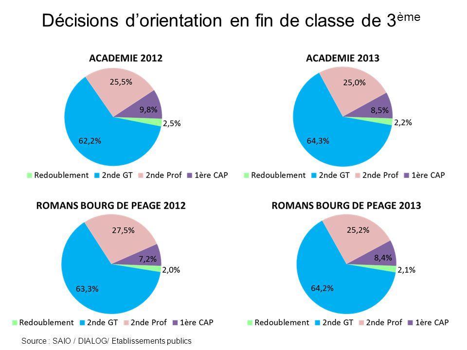 Offre de formation à la rentrée 2013 en voie professionnelle (capacités daccueil) En 2 nde Pro : 380 places pour 590 décisions dorientation (536 3°G ; 42 DP6 ; 12 SEGPA) En CAP : 159 places pour 236 décisions dorientation (118 3°G ; 21 DP6 ; 97 SEGPA)