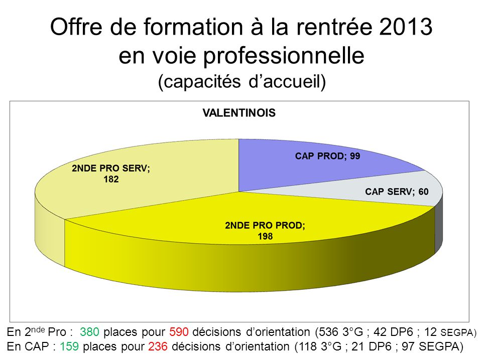 Offre de formation à la rentrée 2013 en voie professionnelle (capacités daccueil) En 2 nde Pro : 233 places pour 228 décisions dorientation (212 3°G ; 16 DP6 ; 0 SEGPA) En CAP : 72 places pour 117 décisions dorientation (57 3°G ; 19 DP6 ; 41 SEGPA ;)