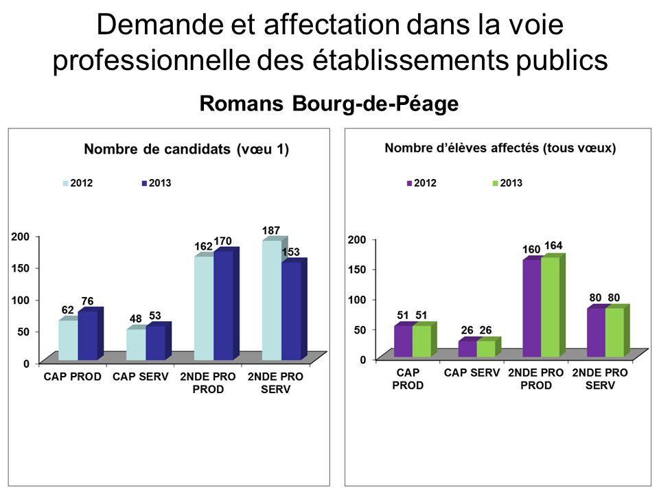 Demande et affectation dans la voie professionnelle des établissements publics Romans Bourg-de-Péage