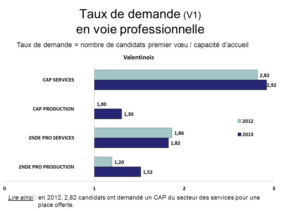 Taux de demande (V1) en voie professionnelle Taux de demande = nombre de candidats premier vœu / capacité daccueil Lire ainsi : en 2012, 2 candidats ont demandé un CAP du secteur des services pour une place offerte.