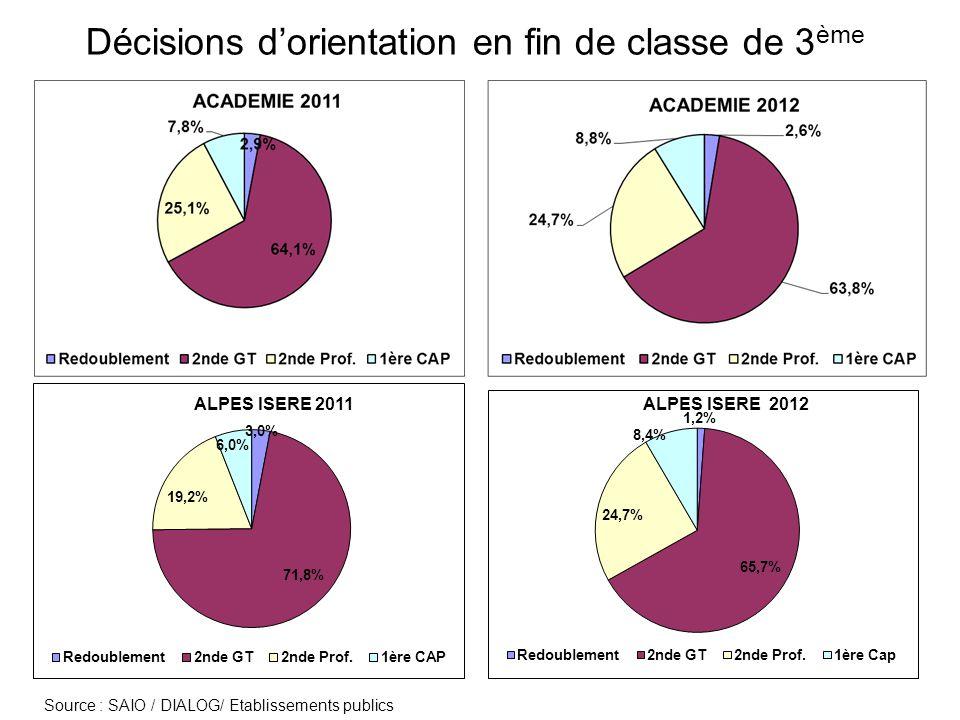 Offre de formation à la rentrée 2012 en voie professionnelle En 2 nde Pro : 129 places pour 224 décisions dorientation (214 3°G ; 10 DP6) En CAP : 36 places pour 88 décisions dorientation (9 SEGPA ; 73 3°G ; 6 DP6)