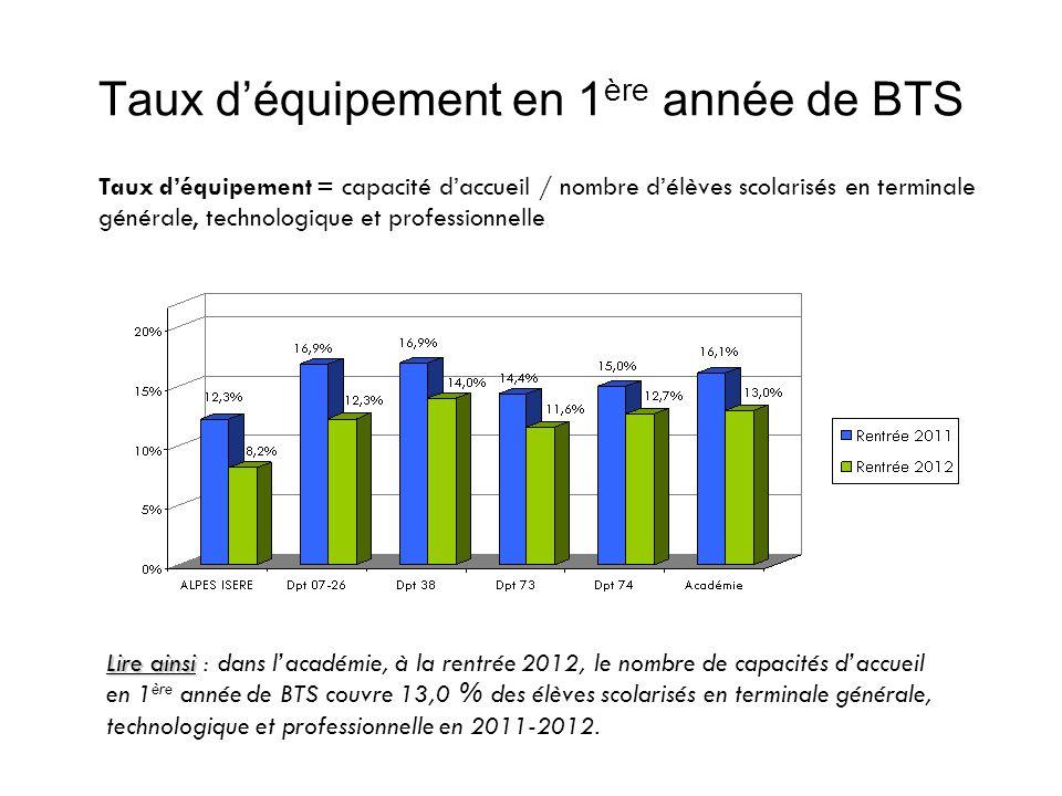 Taux de demande V1 en 1 ère année de CAP Taux de demande = nombre de candidats premier vœu / capacité daccueil Lire ainsi : en juillet 2012, 1,2 candidats ont demandé la spécialité « employé de vente, pdts déquip.