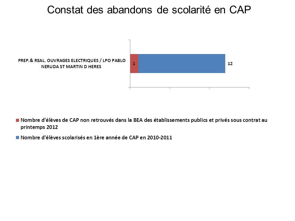 Constat des abandons de scolarité en CAP