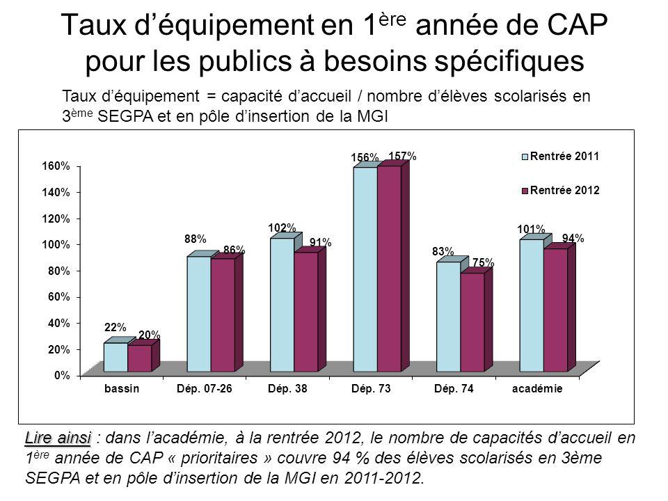 Taux déquipement en 1 ère année de CAP Taux déquipement = capacité daccueil / nombre délèves scolarisés en classes de 3 ème toutes confondues et en pôle dinsertion de la MGI Lire ainsi Lire ainsi : dans lacadémie, à la rentrée 2012, le nombre de capacités daccueil en 1 ère année de CAP couvre 7,3 % des élèves scolarisés en classes de 3ème toutes confondues et en pôles dinsertion de la MGI en 2011-2012.