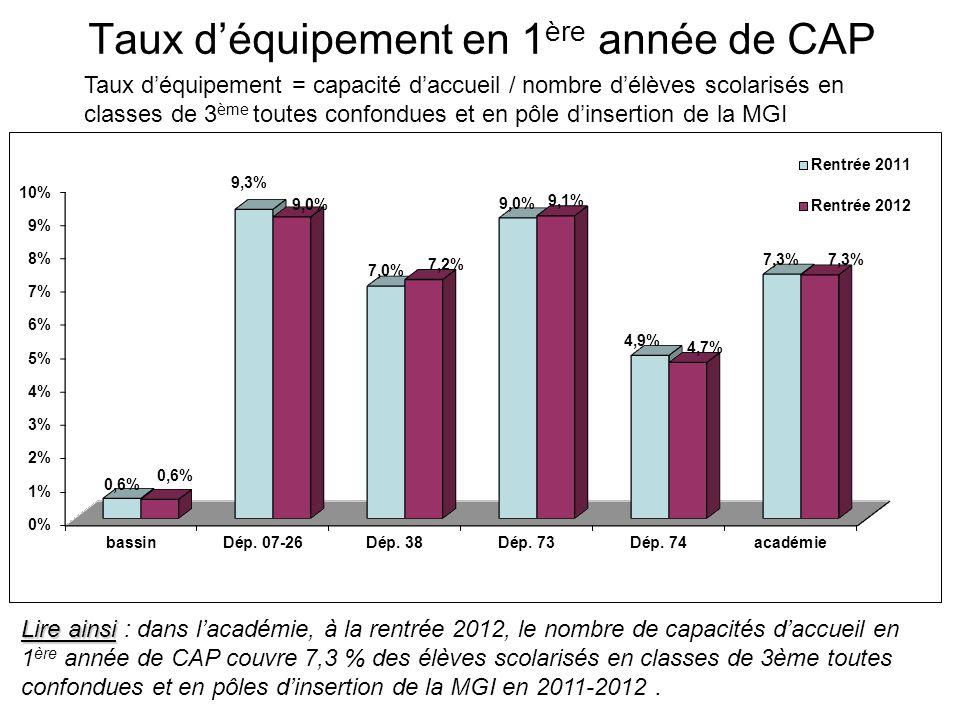 Taux déquipement en 1 ère année de CAP Taux déquipement = capacité daccueil / nombre délèves scolarisés en classes de 3 ème toutes confondues et en pô