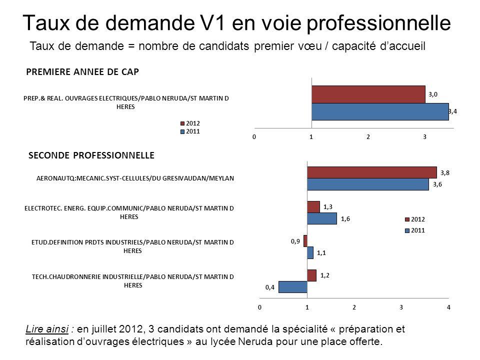 Taux de demande V1 en voie professionnelle Taux de demande = nombre de candidats premier vœu / capacité daccueil Lire ainsi : en juillet 2012, 3 candi