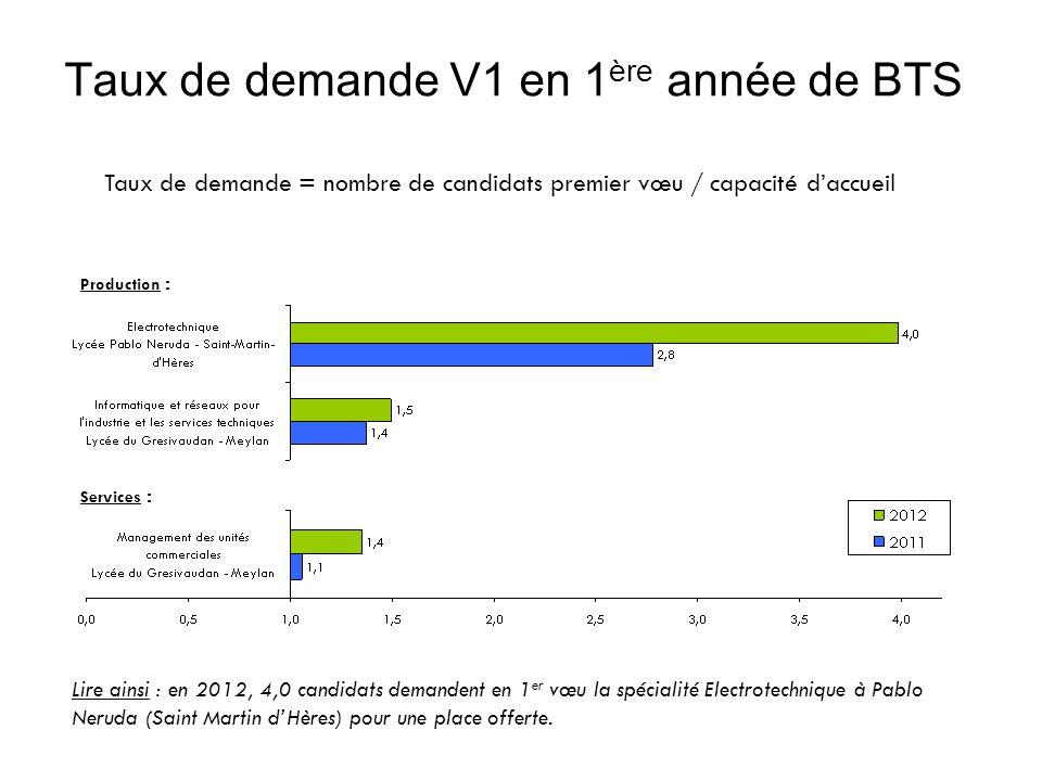 Taux de demande V1 en 1 ère année de BTS Taux de demande = nombre de candidats premier vœu / capacité daccueil Lire ainsi : en 2012, 4,0 candidats demandent en 1 er vœu la spécialité Electrotechnique à Pablo Neruda (Saint Martin dHères) pour une place offerte.