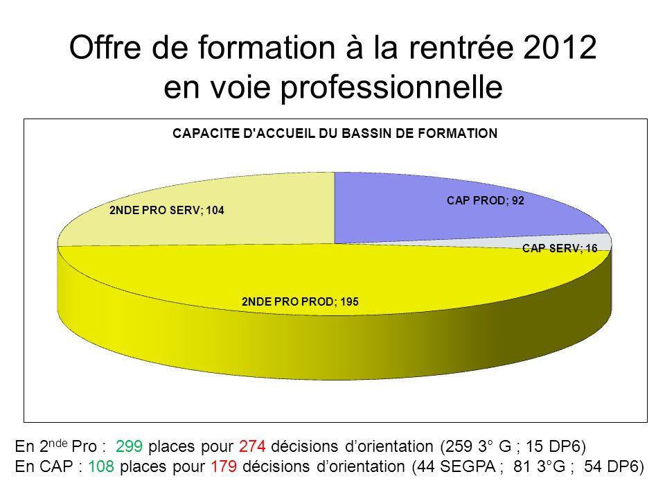 Offre de formation à la rentrée 2012 en voie professionnelle En 2 nde Pro : 299 places pour 274 décisions dorientation (259 3° G ; 15 DP6) En CAP : 108 places pour 179 décisions dorientation (44 SEGPA ; 81 3°G ; 54 DP6)