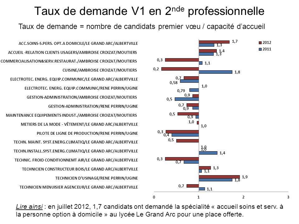 Taux de demande V1 en 2 nde professionnelle Taux de demande = nombre de candidats premier vœu / capacité daccueil Lire ainsi : en juillet 2012, 1,7 candidats ont demandé la spécialité « accueil soins et serv.