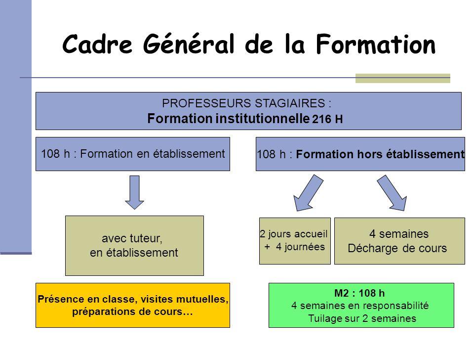 Cadre Général de la Formation PROFESSEURS STAGIAIRES : Formation institutionnelle 216 H 108 h : Formation en établissement108 h : Formation hors établ