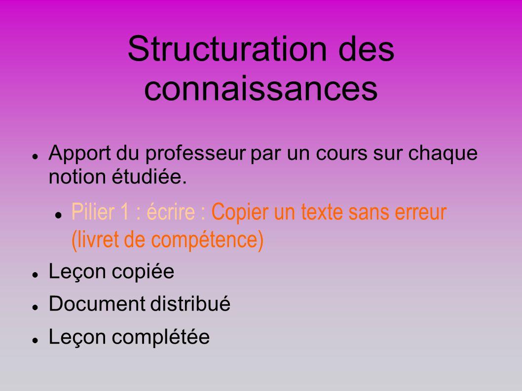 Structuration des connaissances Apport du professeur par un cours sur chaque notion étudiée. Pilier 1 : écrire : Copier un texte sans erreur (livret d