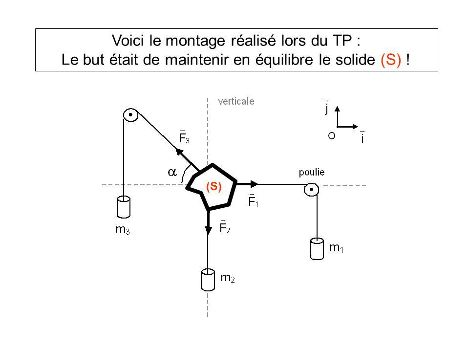 Voici le montage réalisé lors du TP : Le but était de maintenir en équilibre le solide (S) ! (S)
