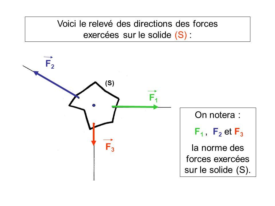 Quelles sont les conditions déquilibre du solide (S) soumis à trois forces .