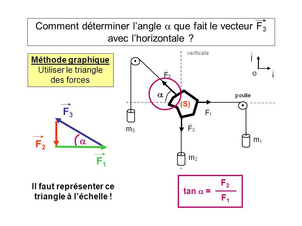 Comment déterminer langle que fait le vecteur F 3 avec lhorizontale .