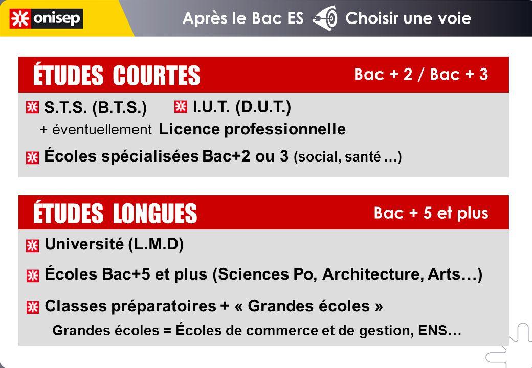 Après le Bac ES Choisir une voie Bac + 5 et plus ÉTUDES LONGUES ÉTUDES COURTES Bac + 2 / Bac + 3 Université (L.M.D) Écoles Bac+5 et plus (Sciences Po,