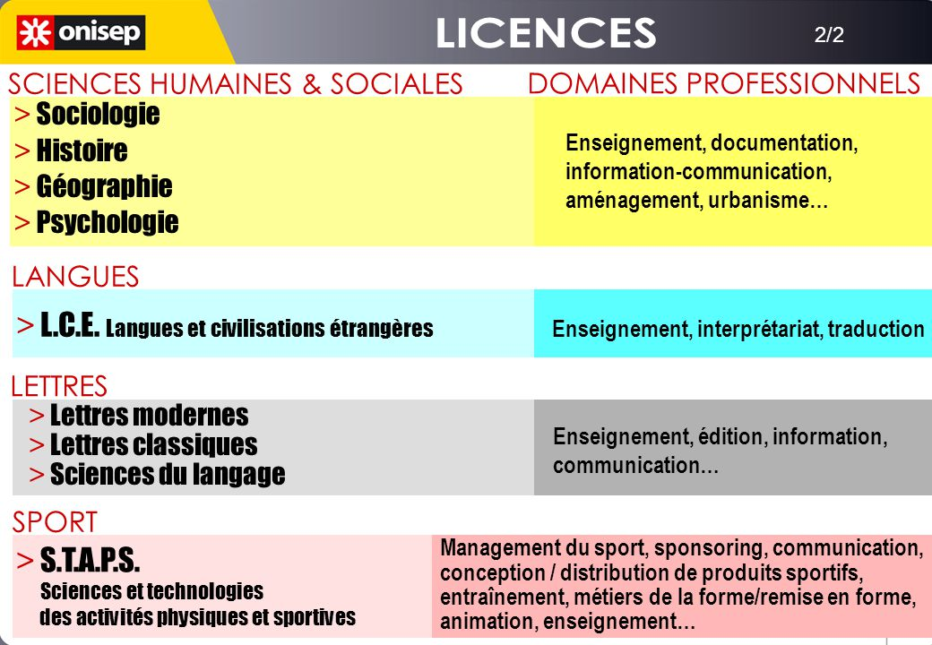 2/2 SCIENCES HUMAINES & SOCIALES DOMAINES PROFESSIONNELS Enseignement, documentation, information-communication, aménagement, urbanisme… > Sociologie