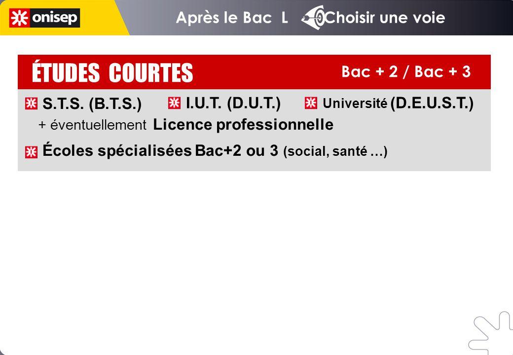 Bac + 5 et plus ÉTUDES COURTES Bac + 2 / Bac + 3 S.T.S. (B.T.S.) + éventuellement Licence professionnelle Écoles spécialisées Bac+2 ou 3 (social, sant