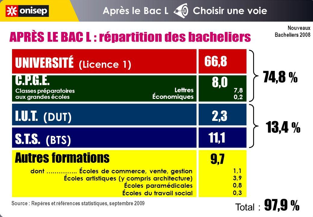 Nouveaux Bacheliers 2008 Après le Bac L Choisir une voie Source : Repères et références statistiques, septembre 2009 UNIVERSITÉ (Licence 1) 66,8 C.P.G