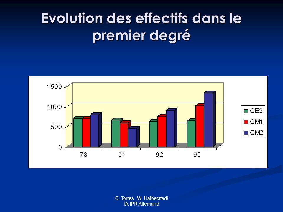 C. Torres W. Halberstadt IA IPR Allemand Evolution des effectifs dans le premier degré