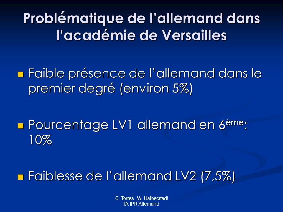 C. Torres W. Halberstadt IA IPR Allemand Problématique de lallemand dans lacadémie de Versailles Faible présence de lallemand dans le premier degré (e