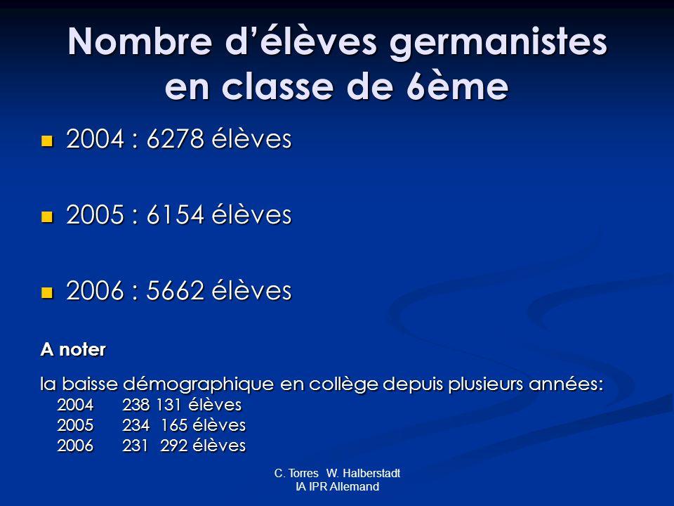 C. Torres W. Halberstadt IA IPR Allemand Nombre délèves germanistes en classe de 6ème 2004 : 6278 élèves 2004 : 6278 élèves 2005 : 6154 élèves 2005 :