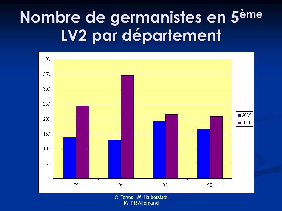 C. Torres W. Halberstadt IA IPR Allemand Nombre de germanistes en 5 ème LV2 par département