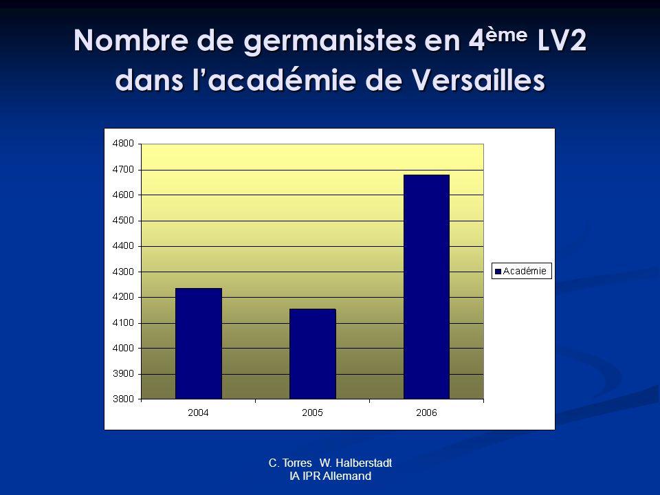 C. Torres W. Halberstadt IA IPR Allemand Nombre de germanistes en 4 ème LV2 dans lacadémie de Versailles
