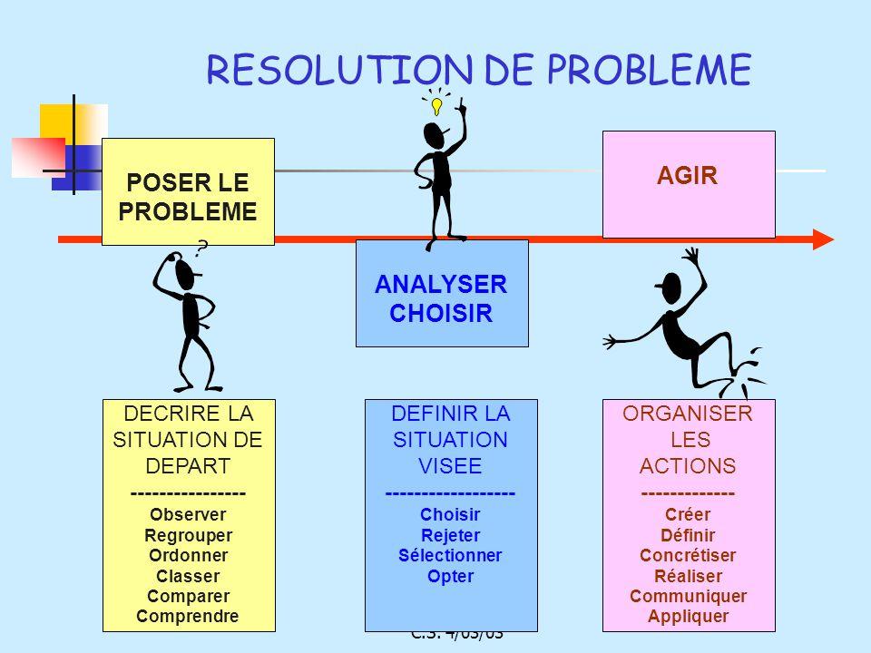 C.S. 4/03/03 RESOLUTION DE PROBLEME ANALYSER CHOISIR AGIR POSER LE PROBLEME DEFINIR LA SITUATION VISEE ------------------ Choisir Rejeter Sélectionner