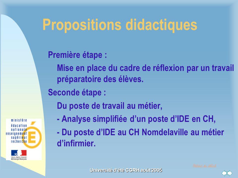 Retour au début Université dété CGRH août 2005 Propositions didactiques Première étape : Mise en place du cadre de réflexion par un travail préparatoire des élèves.
