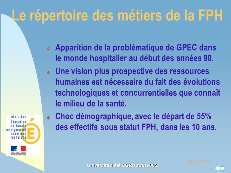 Retour au début Université dété CGRH août 2005 Le répertoire des métiers de la FPH Apparition de la problématique de GPEC dans le monde hospitalier au début des années 90.