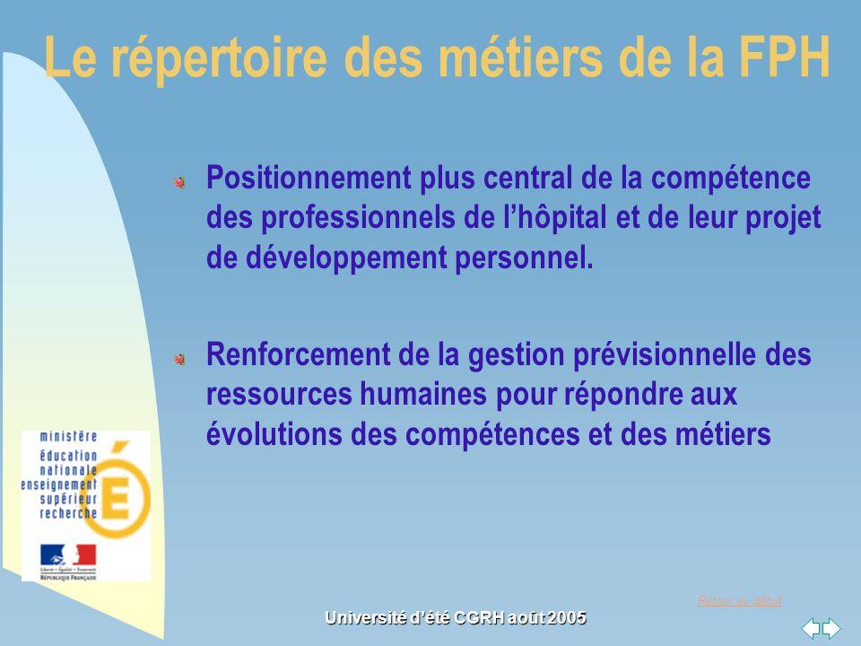 Retour au début Université dété CGRH août 2005 Le répertoire des métiers de la FPH Positionnement plus central de la compétence des professionnels de lhôpital et de leur projet de développement personnel.