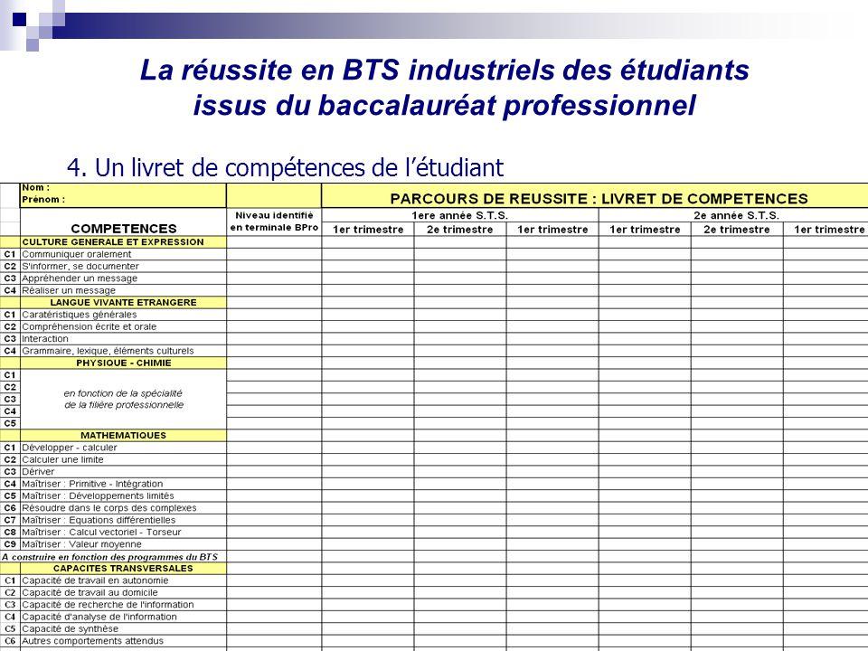 La réussite en BTS industriels des étudiants issus du baccalauréat professionnel Inspection pédagogique STI - Octobre 07 4. Un livret de compétences d