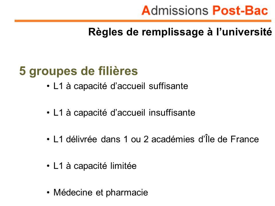 Règles de remplissage à luniversité 5 groupes de filières L1 à capacité daccueil suffisante L1 à capacité daccueil insuffisante L1 délivrée dans 1 ou 2 académies dÎle de France L1 à capacité limitée Médecine et pharmacie