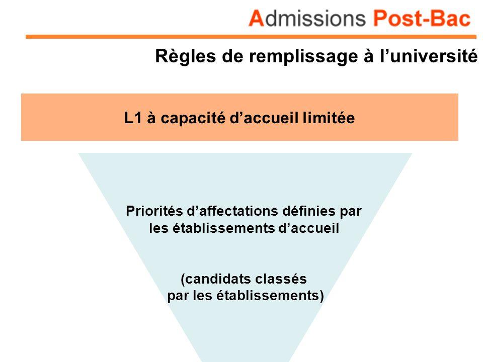 Règles de remplissage à luniversité L1 à capacité daccueil limitée Priorités daffectations définies par les établissements daccueil (candidats classés par les établissements)