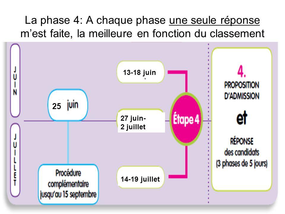 La phase 4: A chaque phase une seule réponse mest faite, la meilleure en fonction du classement 14-19 juillet 27 juin- 2 juillet 13-18 juin 25
