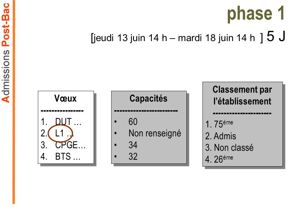 Capacités ------------------------ 60 Non renseigné 34 32 Capacités ------------------------ 60 Non renseigné 34 32 phase 1 [ jeudi 13 juin 14 h – mardi 18 juin 14 h ] 5 J Vœux ---------------- 1.DUT … 2.L1 … 3.CPGE… 4.BTS … Vœux ---------------- 1.DUT … 2.L1 … 3.CPGE… 4.BTS … Classement par létablissement ---------------------- 1.