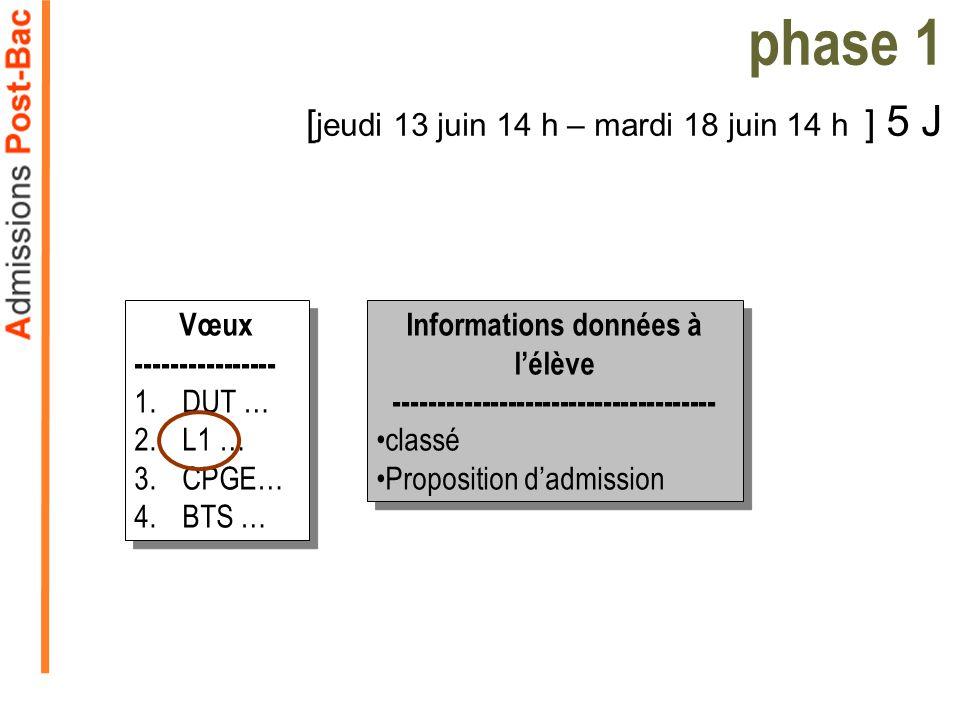 Informations données à lélève ------------------------------------- classé Proposition dadmission Informations données à lélève ------------------------------------- classé Proposition dadmission phase 1 [ jeudi 13 juin 14 h – mardi 18 juin 14 h ] 5 J Vœux ---------------- 1.DUT … 2.L1 … 3.CPGE… 4.BTS … Vœux ---------------- 1.DUT … 2.L1 … 3.CPGE… 4.BTS …