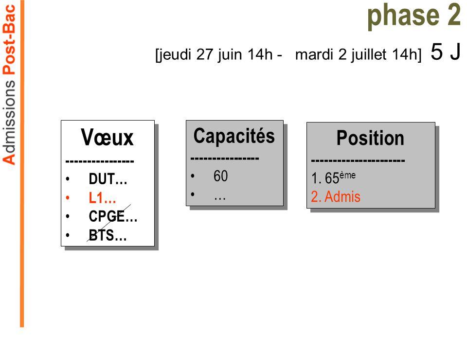 Vœux ---------------- DUT… L1… CPGE… BTS… Vœux ---------------- DUT… L1… CPGE… BTS… Capacités ---------------- 60 … Capacités ---------------- 60 … phase 2 [jeudi 27 juin 14h -mardi 2 juillet 14h] 5 J Position ---------------------- 1.